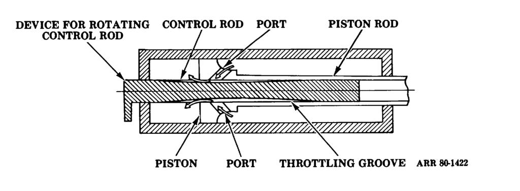 (3) Variable recoil throttling rod and throttling grooves. Most current field artillery weapons have a variable recoil mechanism.