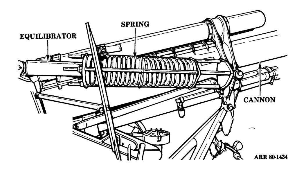b. Carriage-Mounted Pull-Type Spring Equilibrator (Fig 7-4). This equilibrator is mounted on the top of the carriage.