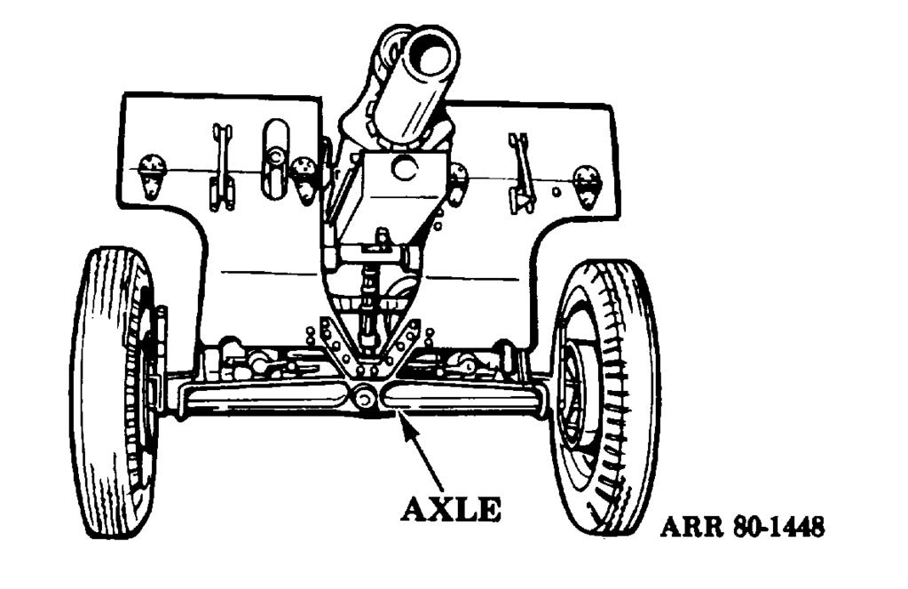 Section VI. AXLE AND EQUALIZER 7-17. Axle (Fig 7-16). An axle supports the weapon during travel and firing.