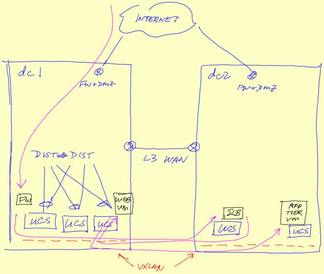 Datacenter Network Virtualization  About the Speaker - PDF