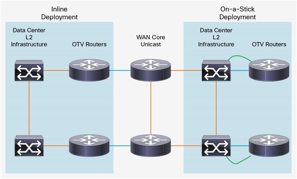 Deploying Overlay Transport Virtualization with Cisco ASR