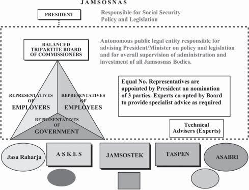 Social Security And Coverage For All Restructuring The Social Security Scheme In Indonesia Issues Options Pdf Free Download