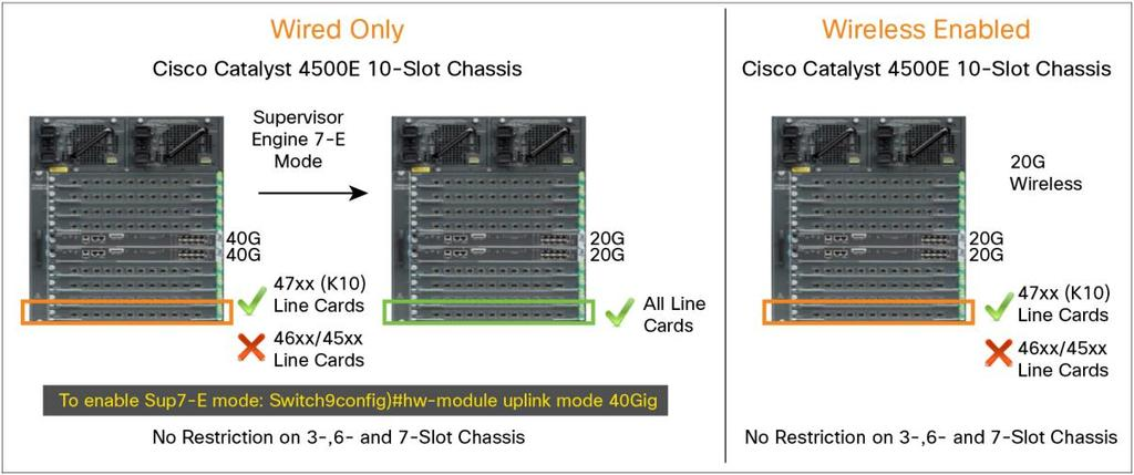 Cisco Catalyst 4500 Supervisor Engine 8-E Wireless Mode