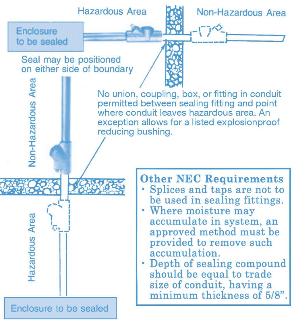 Interpreting The Requirements Of Articles Nec Pdf 12 Volt Led Flood Light Free About Wiring Diagram And Additionally Atx 2 Conduits Shall Not Terminate At An Enclosure Containing Ignition Source In