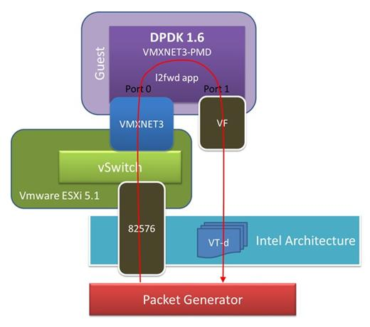 Network Interface Controller Drivers  Release PDF
