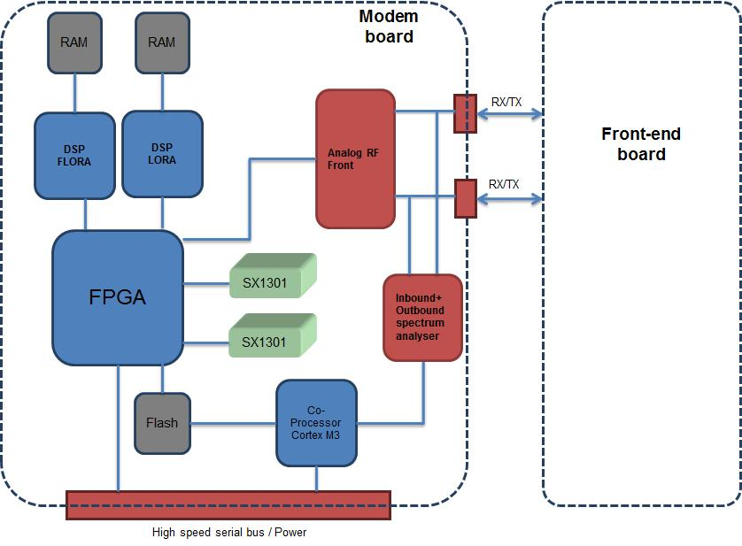 NETWORK SOLUTIONS FOR THE INTERNET OF THINGS EMBEDDED