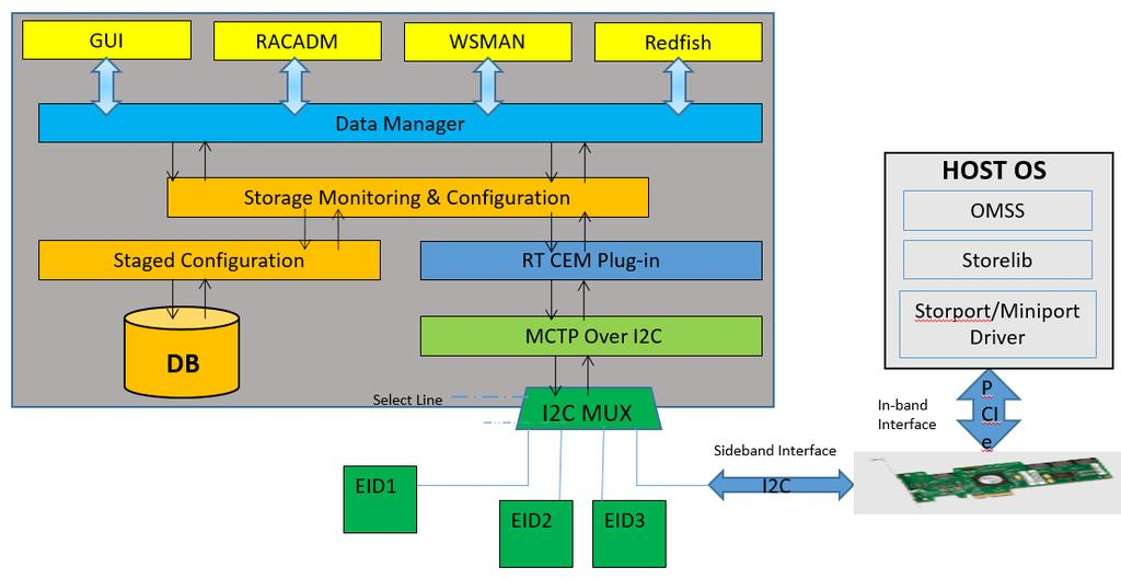 Advantages of idrac & ism (Out-of-band) and OMSA (in-band