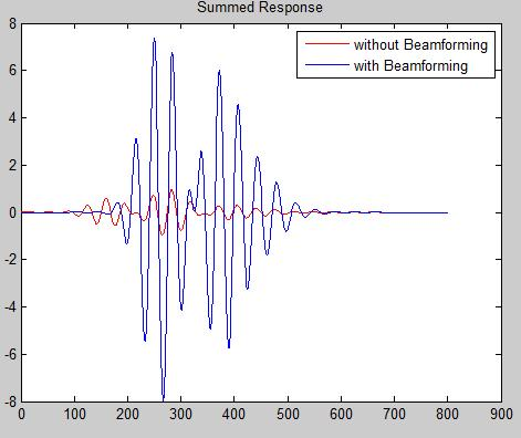 Ultrasound Array Modelling and Beamforming using Field II 1