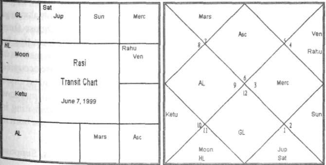 Vedic Astrology  An Integrated Approach  P  V R  Narasimha