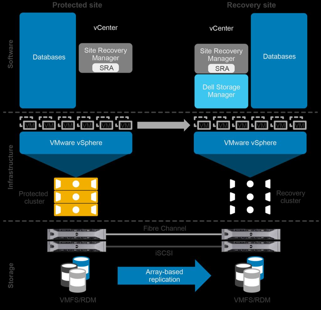 Dell EMC SC Series Best Practices with VMware Site Recovery Manager