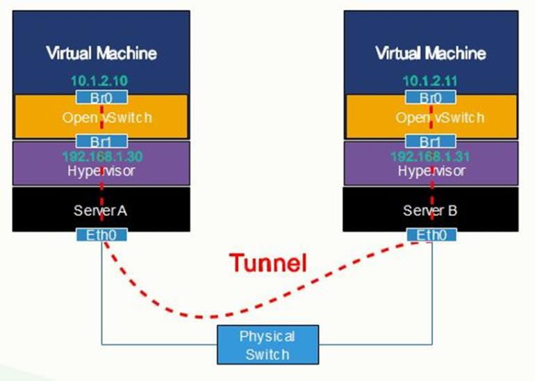 296 ISSN: 2089-3191 research will analyze the performance comparison of the two tunneling protocols, there are NVGRE and VXLAN. It aims to see which one has the better performance. 2. Research Method This research used system architecture as shown in Figure 1.