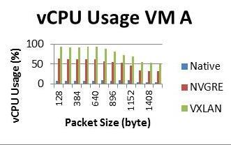 Bulletin of EEI ISSN: 2302-9285 299 Figure 6. vcpu Usage VM-A Figure 7. vcpu Usage VM-B There are two sides of the test of vcpu usage performance, at the sender (VM-A) and recipient side (VM-B).