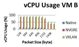 From the images shown that the VXLAN protocol requires the largest vcpu usage compared to NVGRE and Native performance.