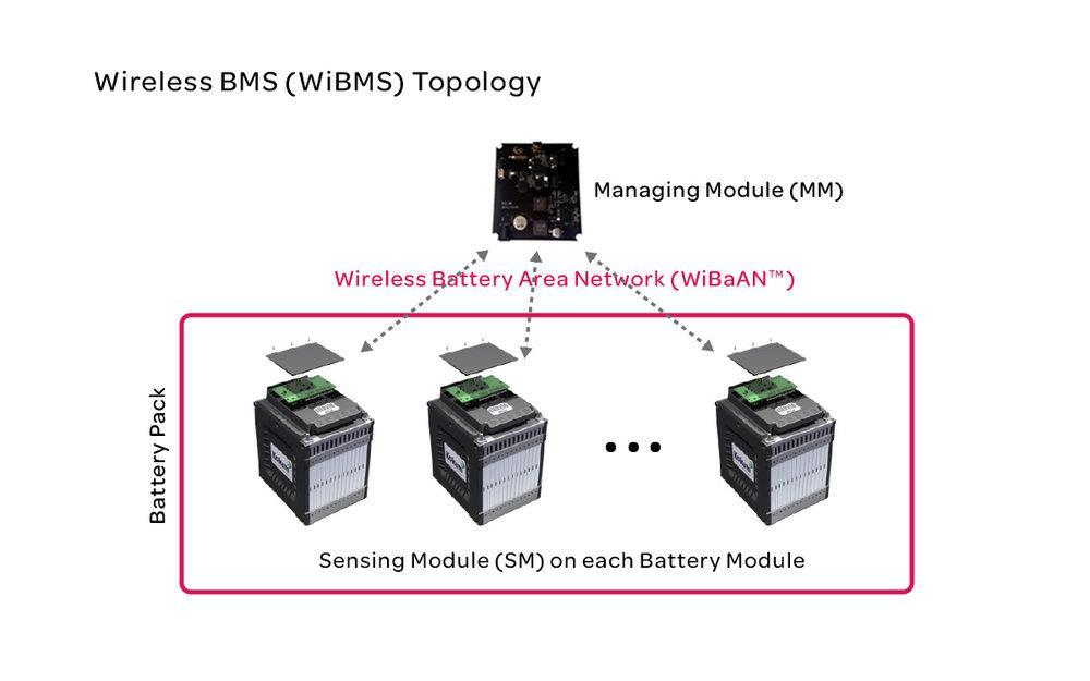 Surprising D6 1 Analysis Of The State Of The Art On Bms February Pdf Wiring 101 Taclepimsautoservicenl