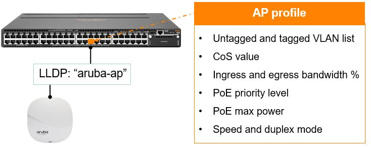 Aruba Mobile First campus reference architecture - PDF