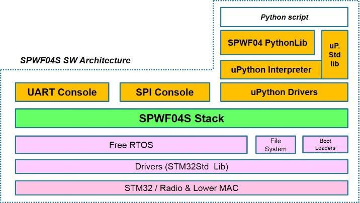 TCP/IP protocol stack FW package for the SPWF04Sx Wi-Fi modules - PDF