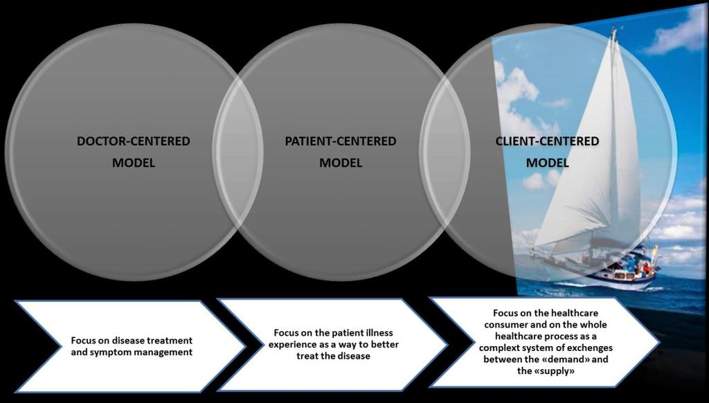 PATIENT ENGAGEMENT IN HEALTHCARE: REDEFINING ETHICAL AND