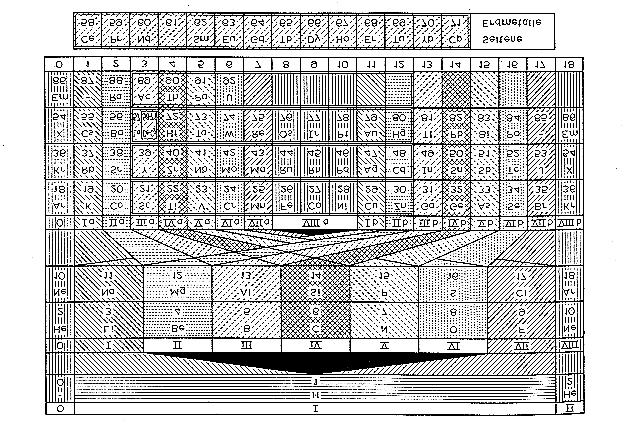 Page 304 of 443 Fig. 2. Representative periodic table of the 1920s and 1930s (Andreas von Antropoff, 1926).