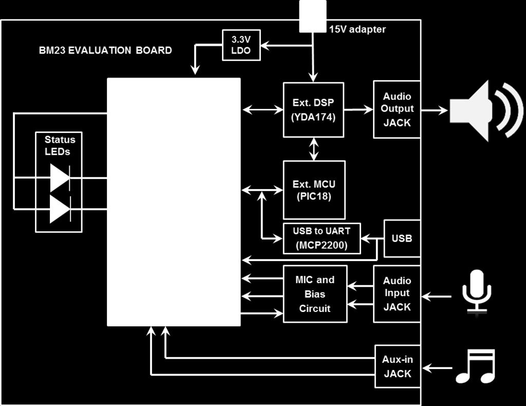 BM23 Bluetooth Evaluation Board User s Guide - PDF