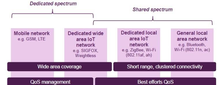 IoT Network Planning  Developing the ICT ecosystem to