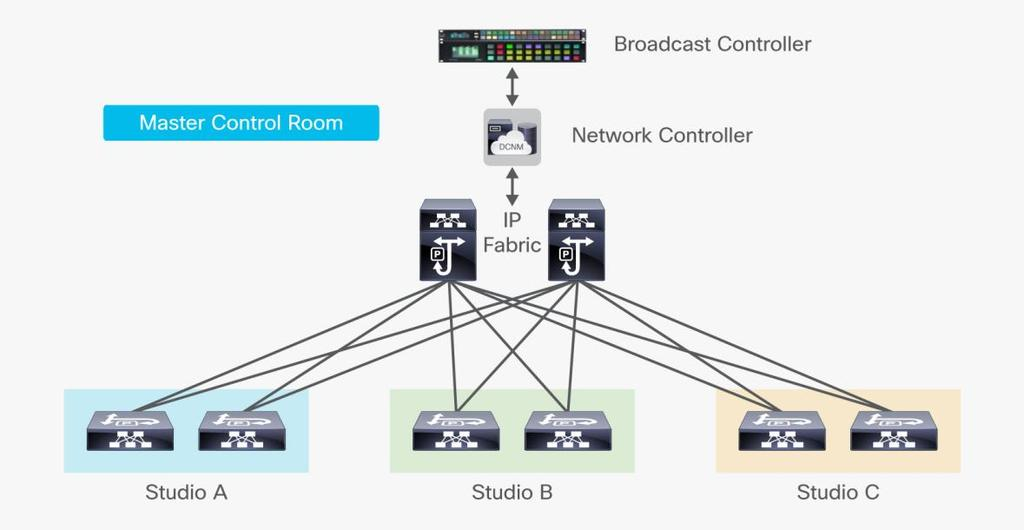 Cisco Network Fabric