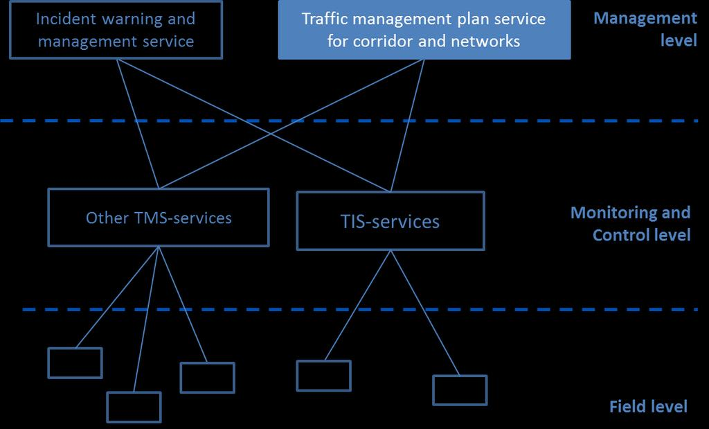 Traffic Management Services TRAFFIC MANAGEMENT PLAN SERVICE