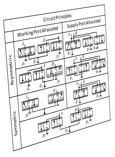Efficient And High Performing Hydraulic Systems In Mobile Machines