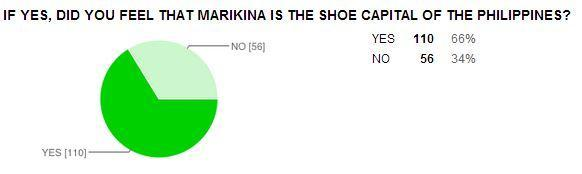 marikina shoe industry case study