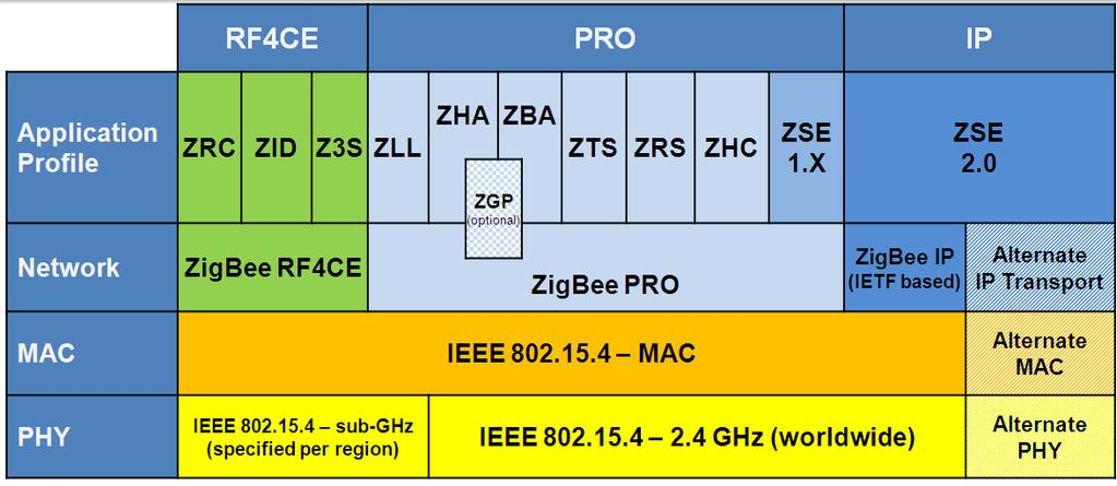 Exploring New Lighting Opportunities with ZigBee Light Link Webinar on url link, database link, email link, google link, wan link, link link, word link, hypertext link,