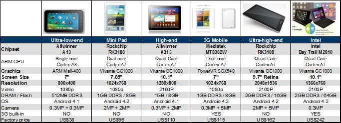 The Wireless View 2014: Smartphones A Slowing Disruptive