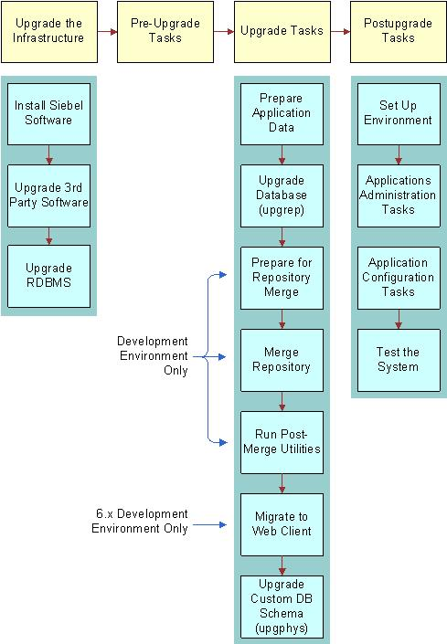 Upgrade Guide for DB2 UDB for z/os  Version 7 8, Rev  E May PDF