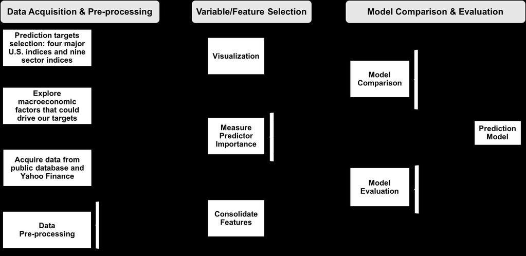 Application of machine learning techniques for stock market