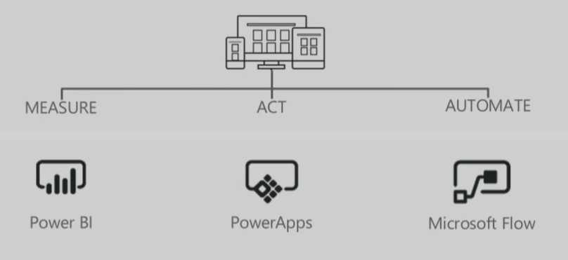 SharePoint, PowerApps and Microsoft Flow - PDF