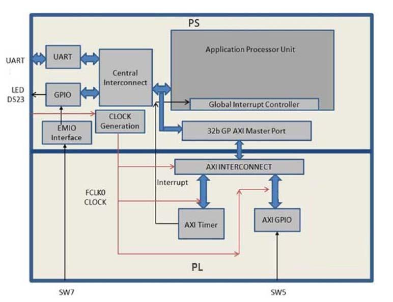 Zynq-7000 All Programmable SoC: Embedded Design Tutorial  A