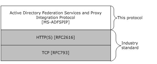 MS-ADFSPIP]: Active Directory Federation Services and Proxy