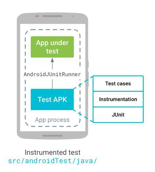 Comparison of GUI testing tools for Android applications - PDF