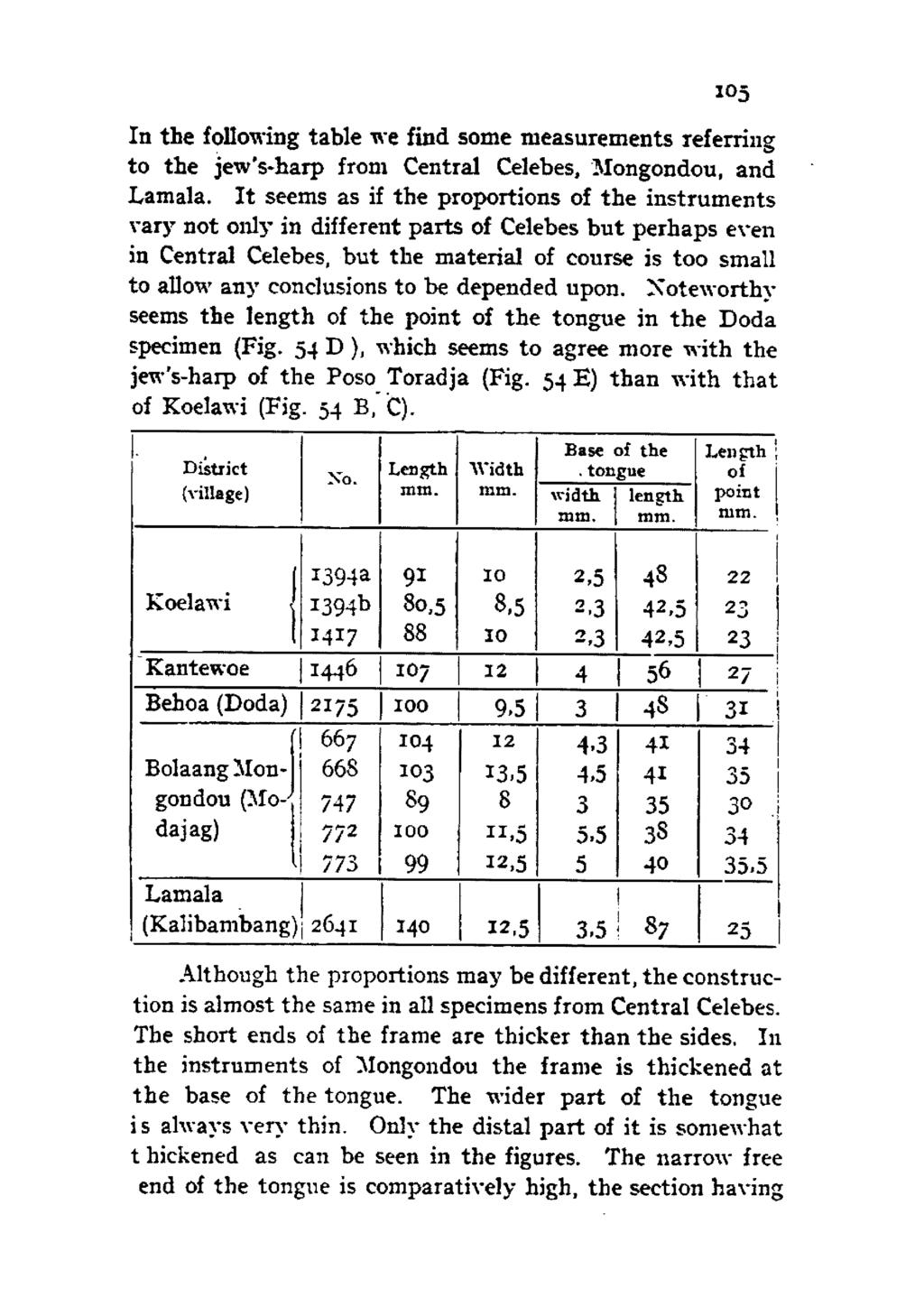 1 5 In the following table we find some measurements referring to the jew's-harp