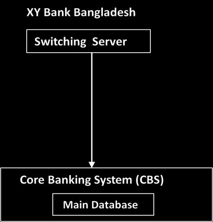 STUDY ON ATM/POS SWITCHING SOFTWARE FOR BANKS - PDF