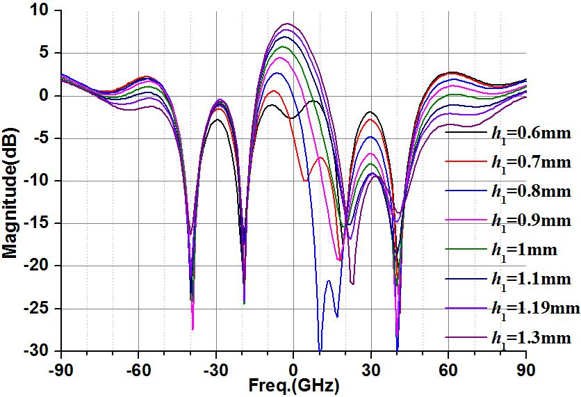 Analysis and design of planar passive repeaters with quasi-endfire