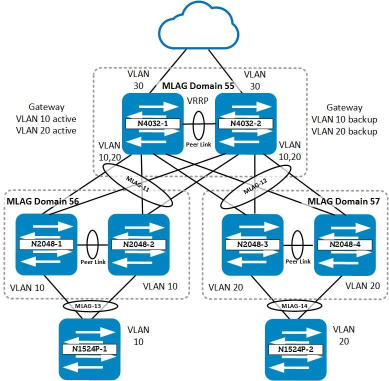 Using MLAG in Dell Networking N-Series Switches - PDF