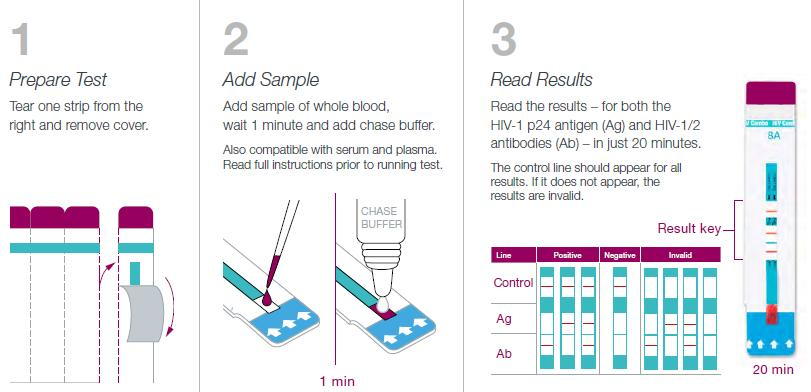 Fourth-Generation Rapid Tests Important advance in HIV testing Allows for a  rapid and highly