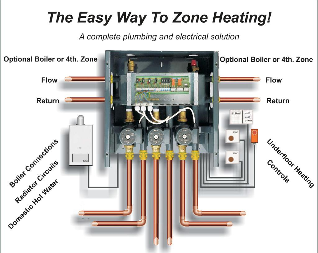 The Complete Zoning Control Link Up Solution Systemlink Pulse Ignition Water Heater Multi Way Of And Can Scale From Small Domestic To