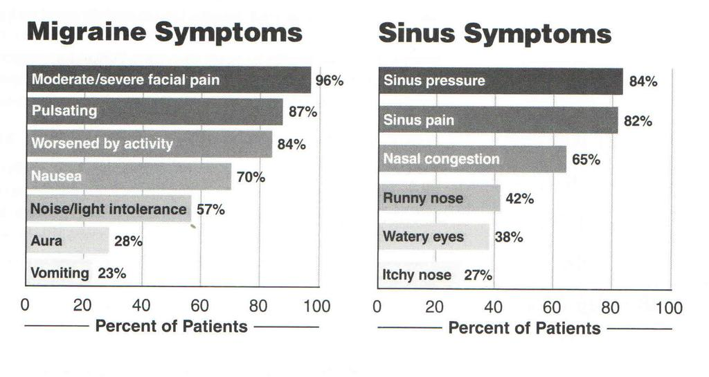 Understanding Sinusitis and Allergy: The Asthma Center Education and