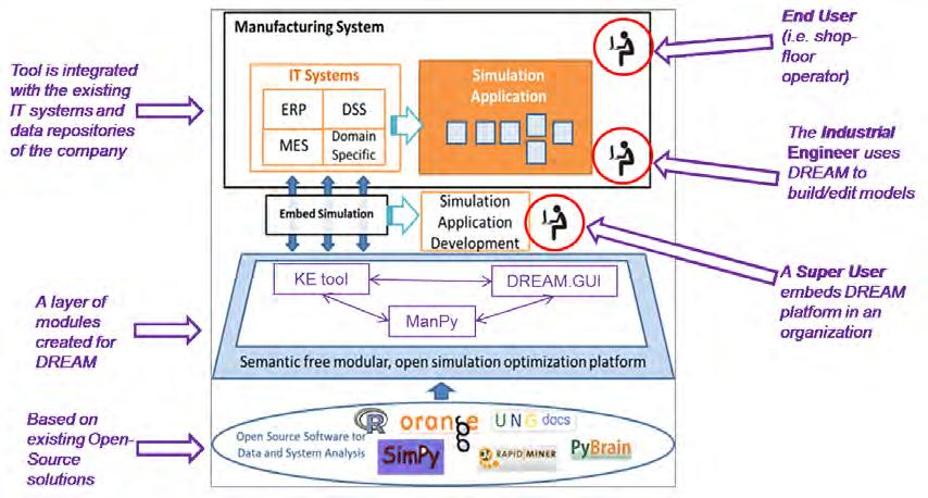 Automating Simulation: an Open Source Software for Automated