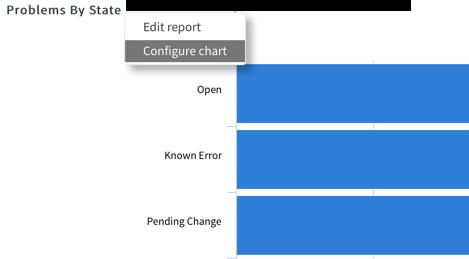 ServiceNow Performance Analytics and Reporting 10/13/ PDF