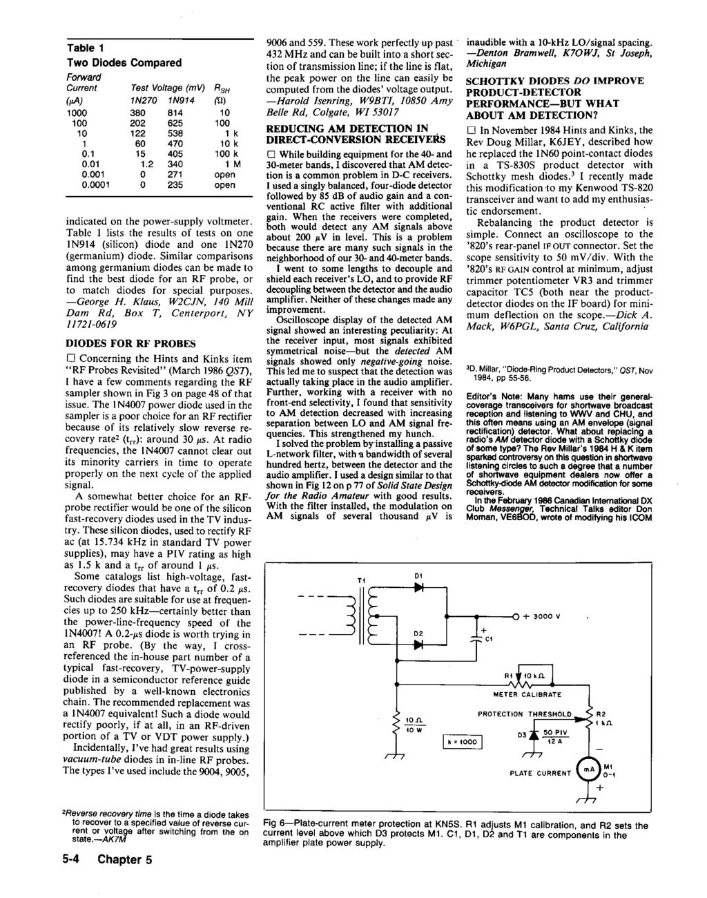 Hints And Kinks For The Radio Amateur Pdf Single Transistor Amplifier Revisited Part 4 Av Amp Rin Vs Vce Table 1 Two Diodes Compared Forward Current Pa 1000 100 10 01 0