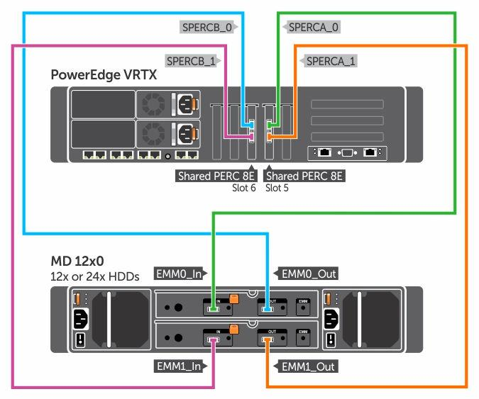 Dell Shared PowerEdge RAID Controller (PERC) 8 Cards For