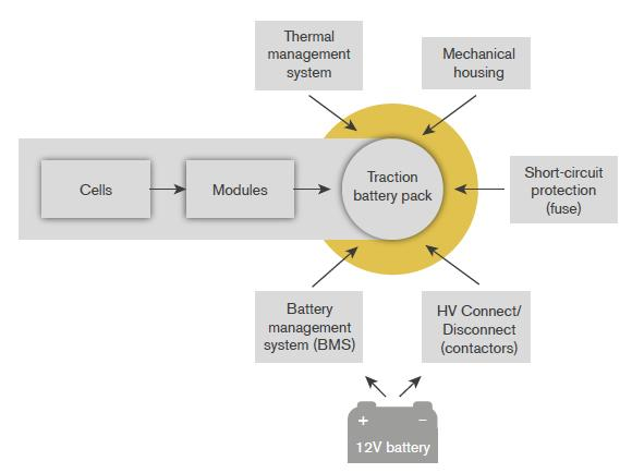 A novel approach for lithium-ion battery selection and