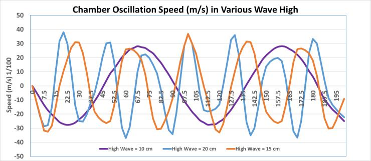 Fig 6. Design of Laboratory scale OWC RESULTS Fig 7 shows relation beetwen ascillation of wind speed in chamber at different wave height.