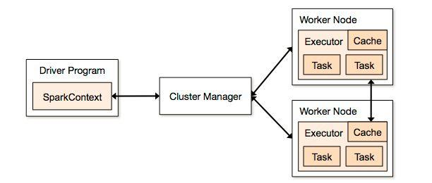 Real Time Aggregation with Kafka,Spark Streaming and ElasticSearch